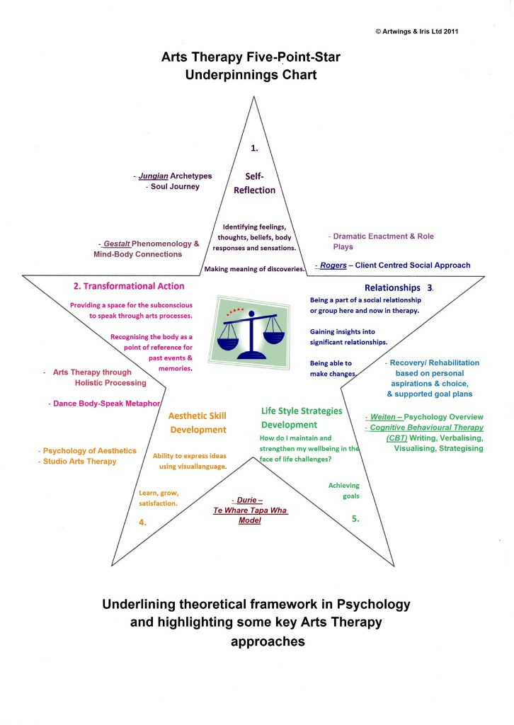 Arts Therapy 5 Pt Star Theoretical Framework